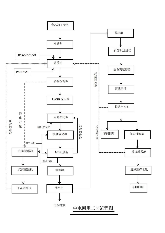 中水回用工藝流程圖_01.jpg