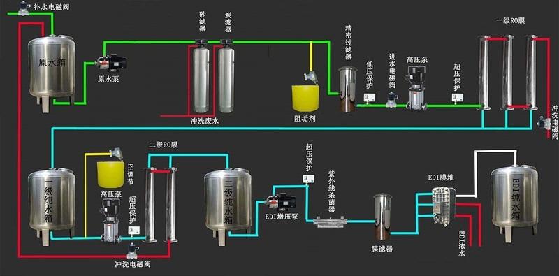EDI超純水工藝 - 無軟化.jpg