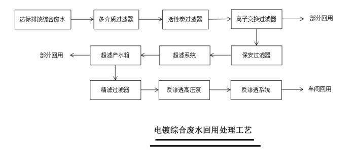中水回用工藝流程圖05.png