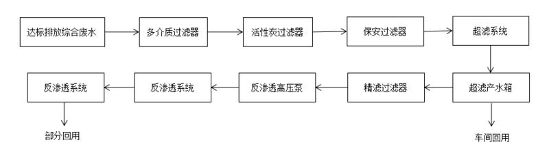 中水回用工藝流程圖06.png