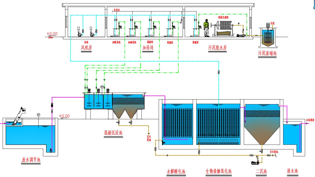印染廢水工藝流程圖.png